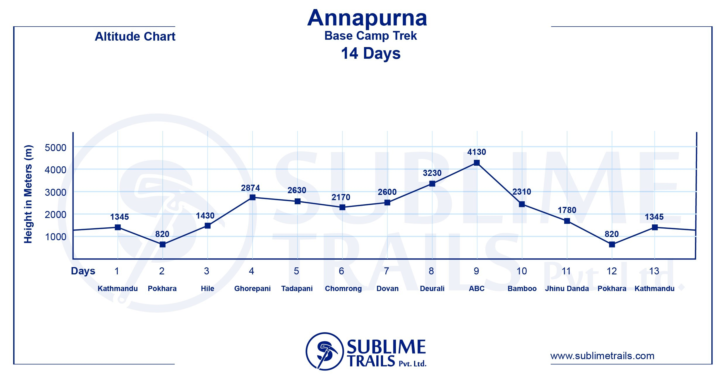 Annapurna Base Camp Trek altitude map